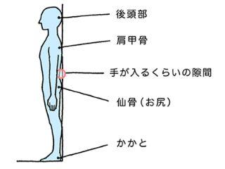 姿勢のカンタンチェック方法